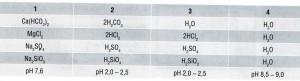 Таблица минеральных солей