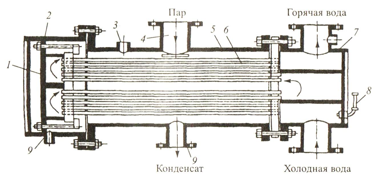 Четырехходовой теплообменник принцип работы Пластины теплообменника Funke ТПР 14-15 Жуковский
