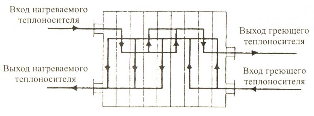 Теплообменник схемы тока теплоносителя параметры теплообменников