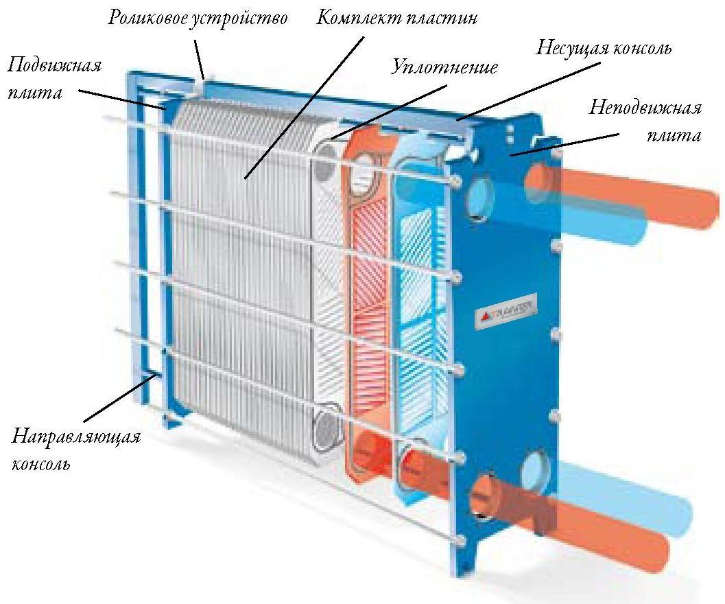 Теплообменник пластинчатый разборный м6 fg 31 пластина ду 50 теплообменник водонагревателя нева 3208