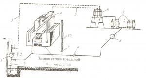 Рис.141. Схема устройства для химической очистки от накипи котла