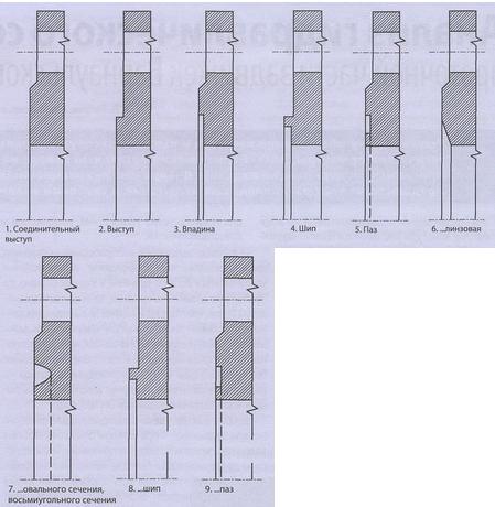 Типы исполнения фланцев по ГОСТ